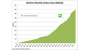 wechat 400 million users
