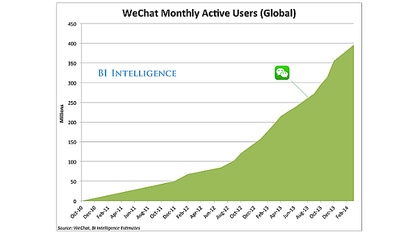 wechat 400 million users